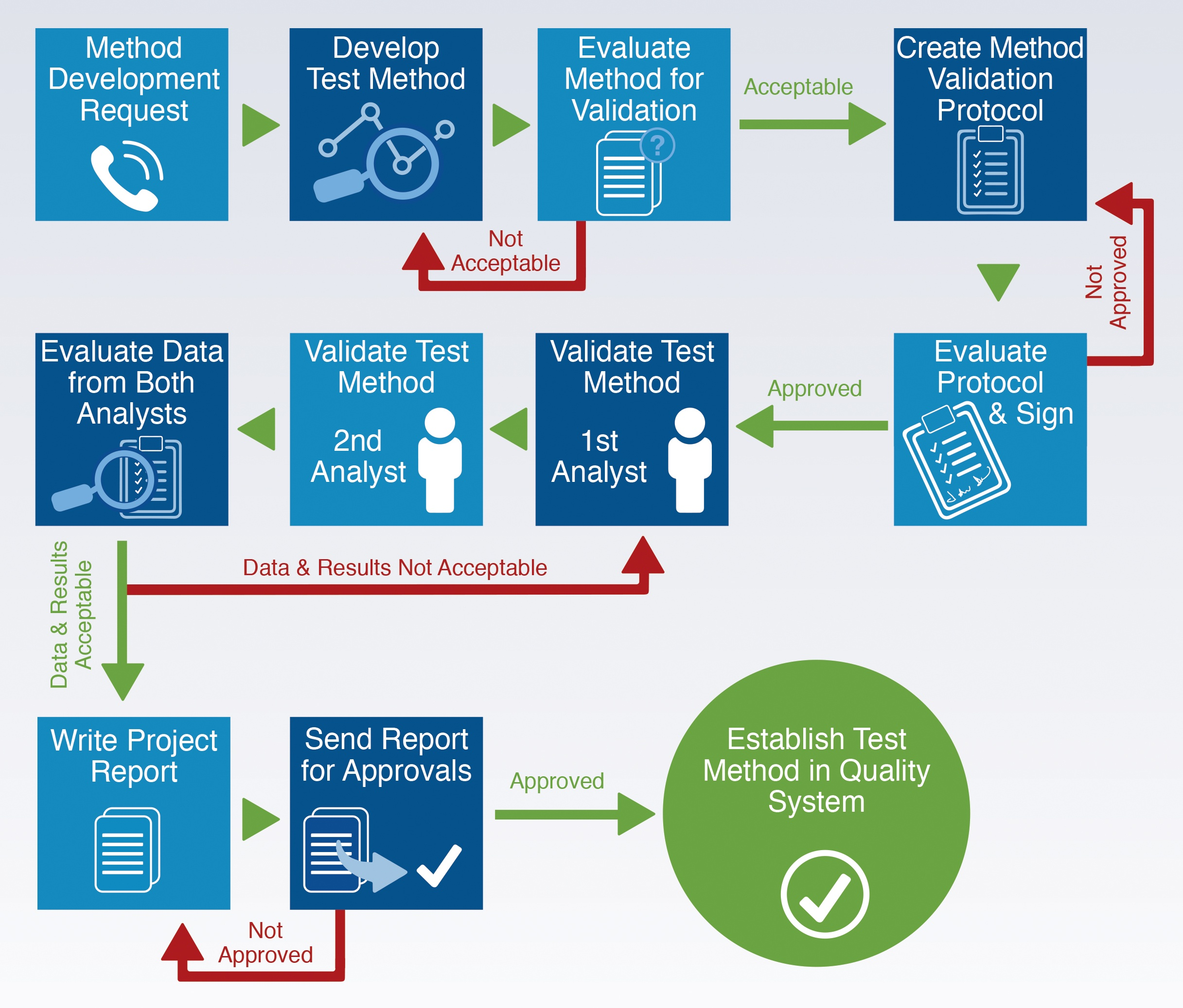 Cleaning validation method support process