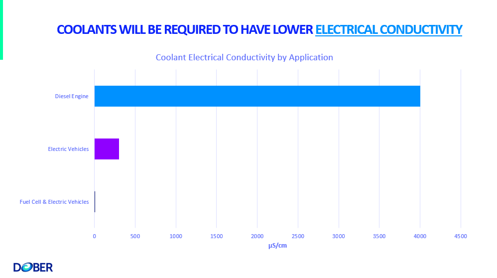 Fuel Cell Coolant Electrical Conductivity
