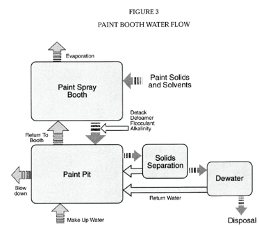 Paint Booth Water Flow