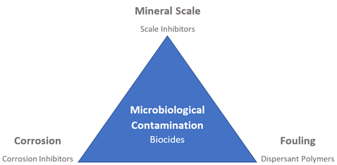 Cooling Tower Biocides Prevent Microbiological Contamination