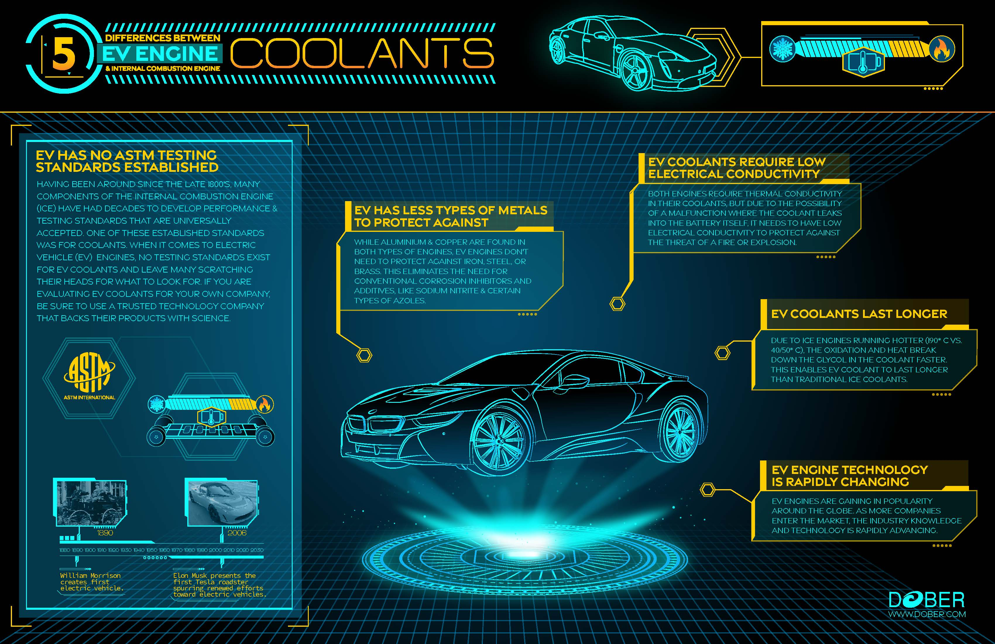 5 Differences Between Internal Combustion Engine and Electric Vehicle Coolants