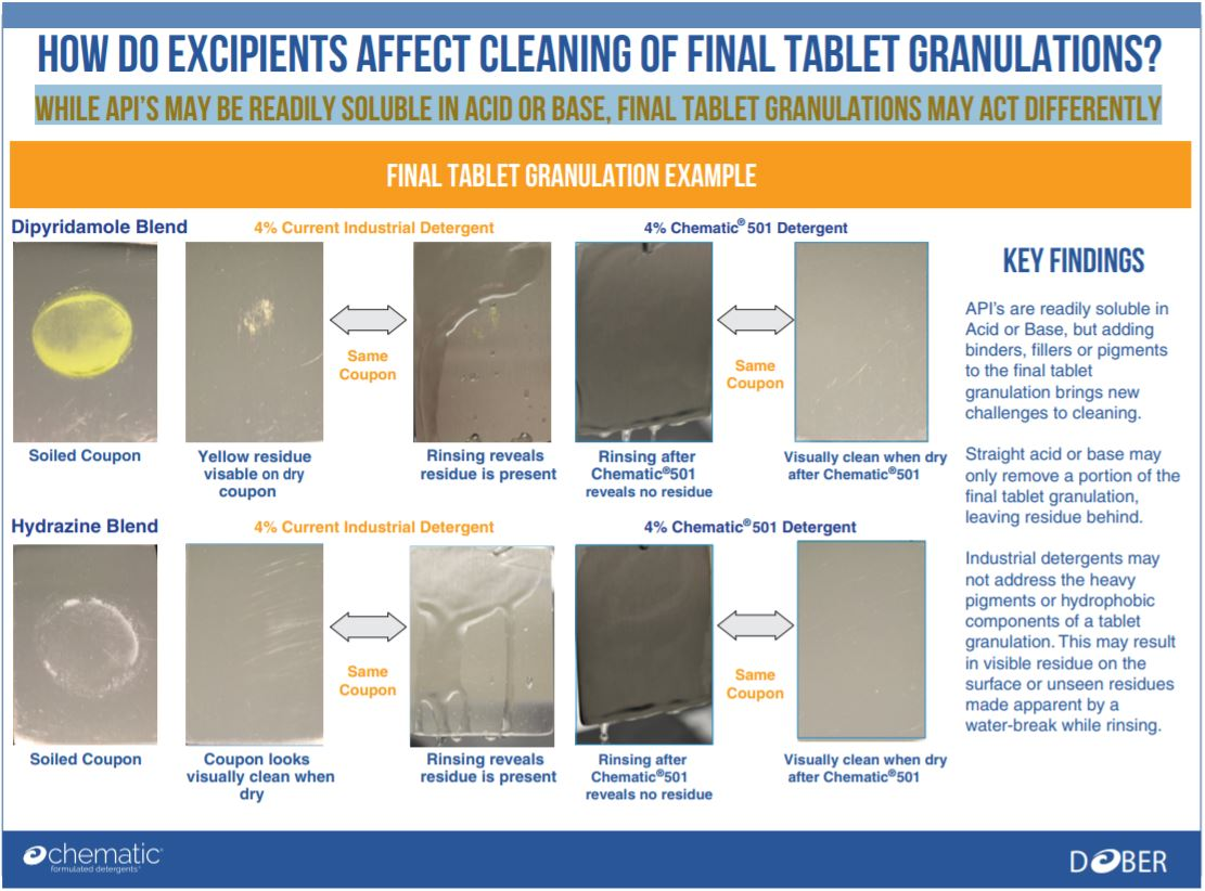 How Do Excipients Affect Cleaning of Final Tablet Granulations?