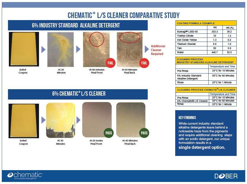 Science with Cleaning Eudragit Polymers